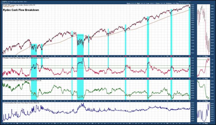 rydex cash flows chart august 2014