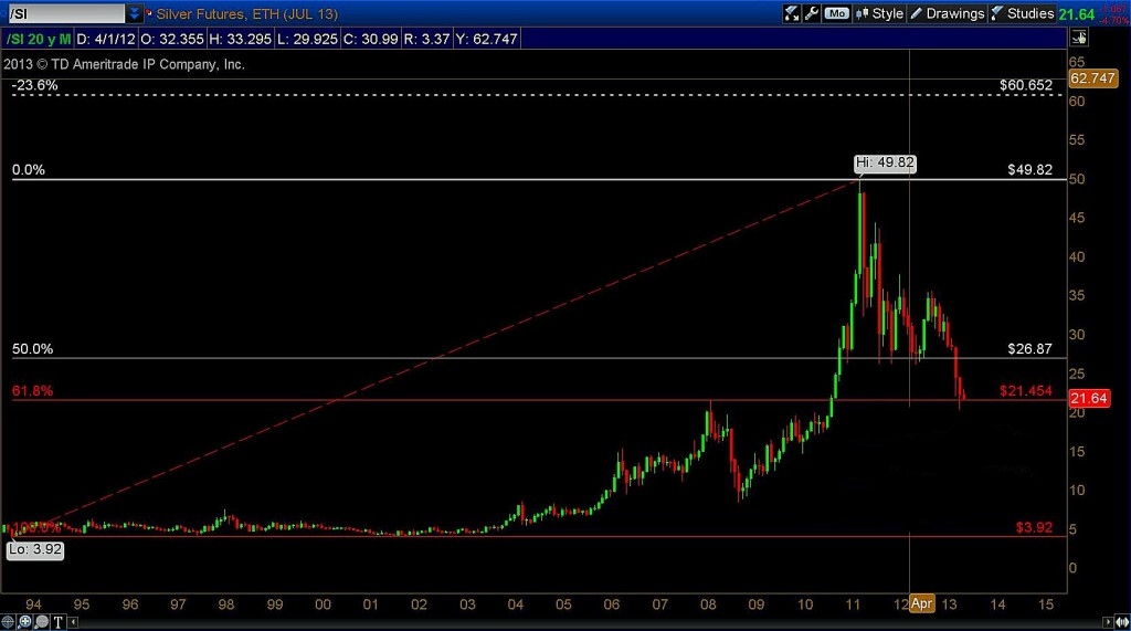 silver 20 year chart with fibonacci targets