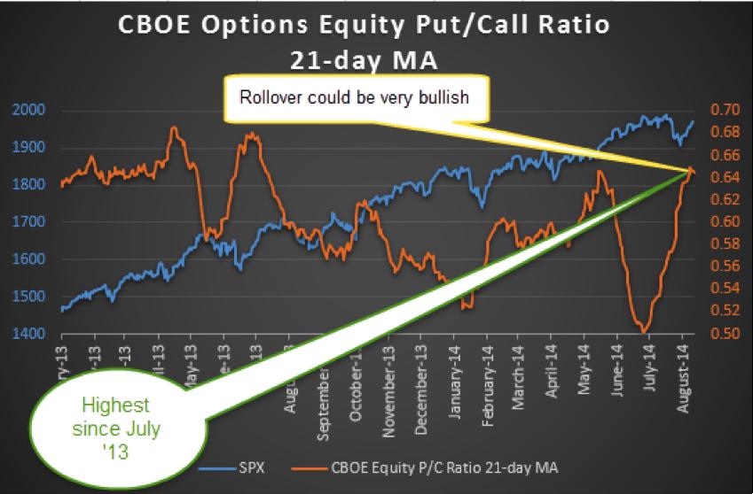 put call ratio chart nse