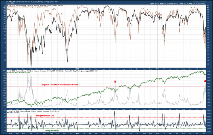 spx momentum price lows august 8