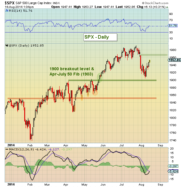 spx techncial analysis august 14 2014