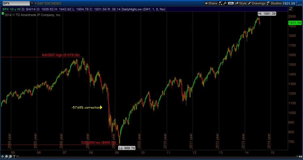 stock market 2007 high 2009 lows