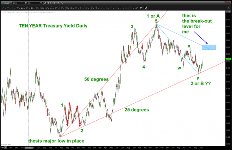 10 year treasury yield elliott wave september