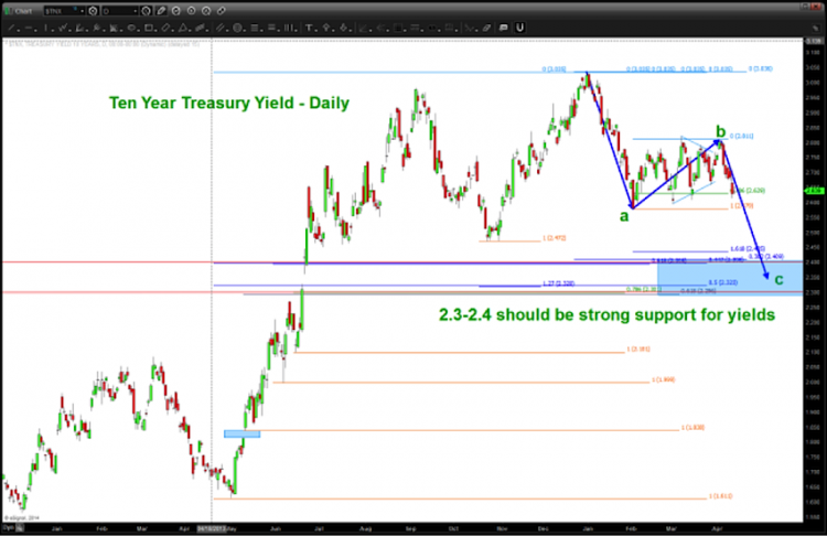 10 year treasury yields technical support september