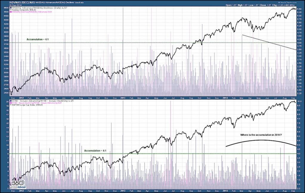Accumulation chart.NASDAQ.NYSE.2014
