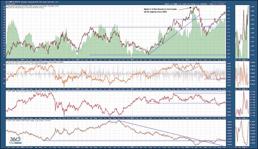 Comparison SPX vs COMPQ United States Equity Markets
