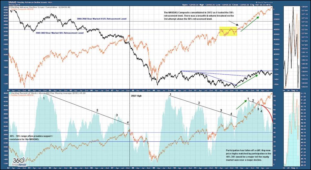 Nasdaq Advance Decline Chart United States Equity Markets