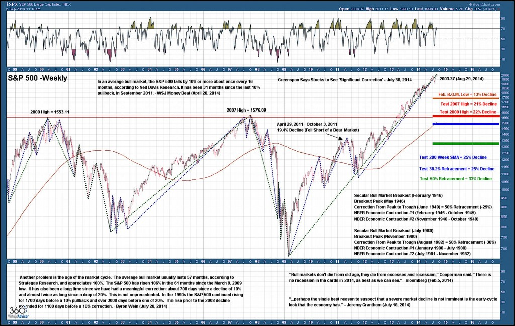 Pullback Projections SPX Chart United States Equity Markets