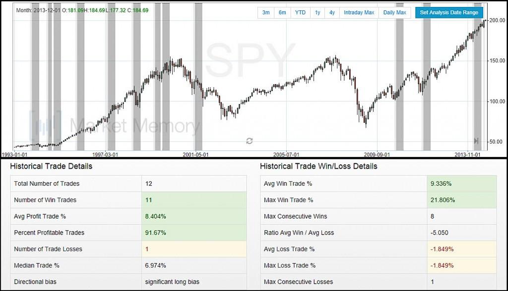 SPY Bullish Outside Month US Equities Chart