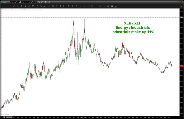 XLE XLI energy sector rotation analysis