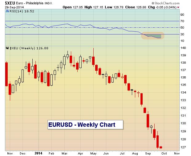 eurusd oversold weekly chart