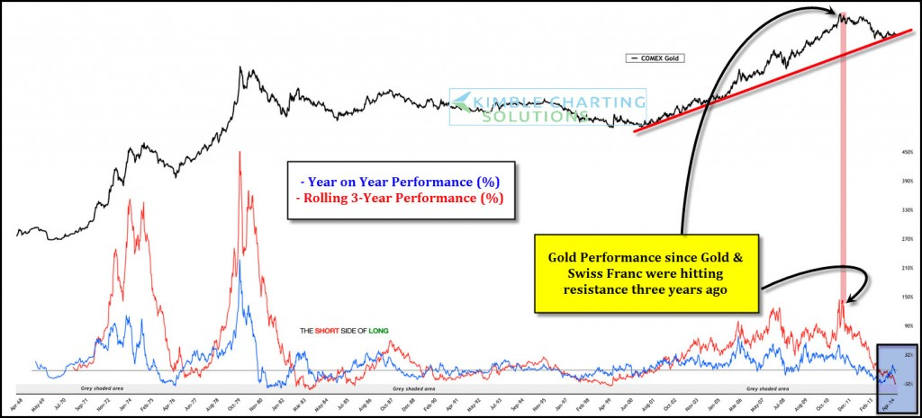 gold 3 year rolling performance chart