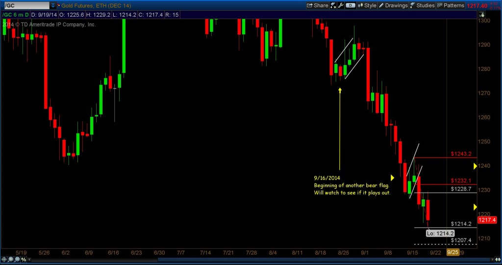 gold chart fibonacci price support levels