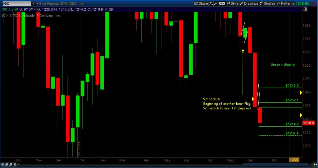 gold fibonacci price analysis