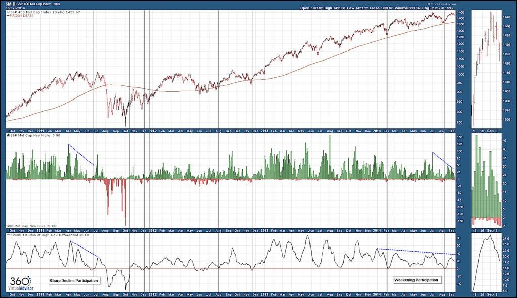 mid cap index new highs chart participation
