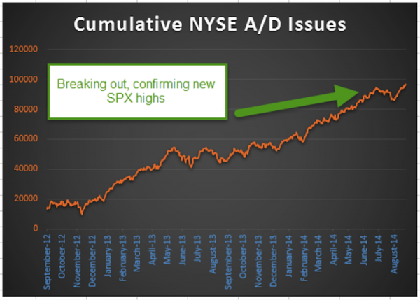 nyse advance decline issues august 2014
