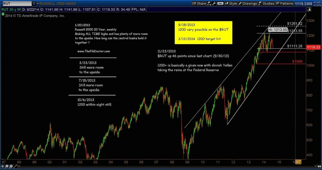 russell 2000 trend line 2009