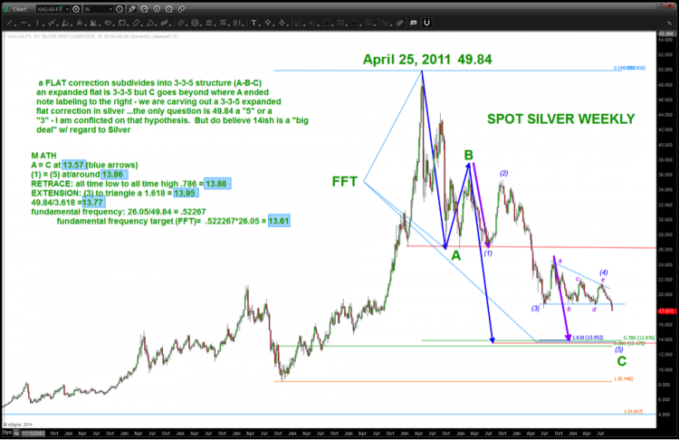 silver prices buy target bottom 2014