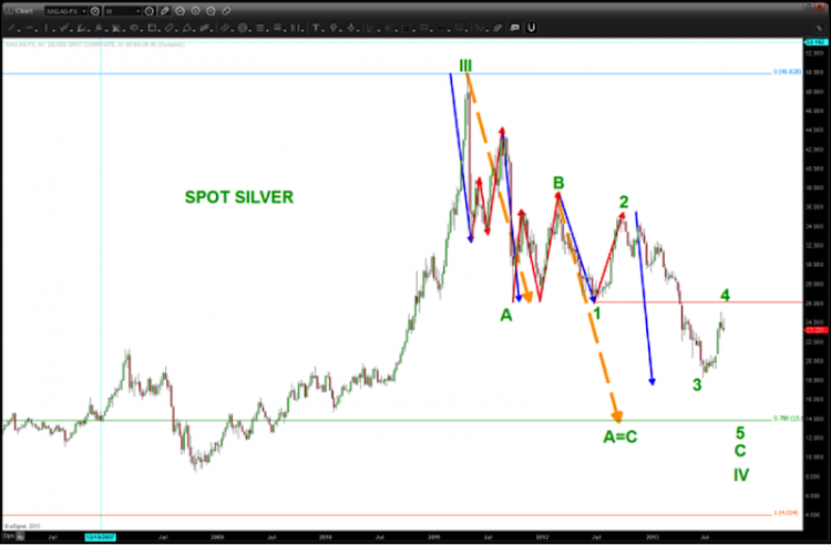 silver elliot wave correction 2012