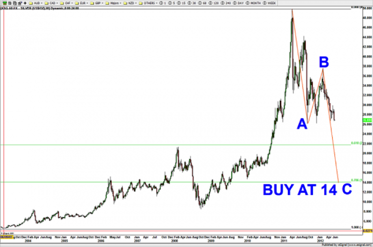silver prices abc elliott wave corrective pattern