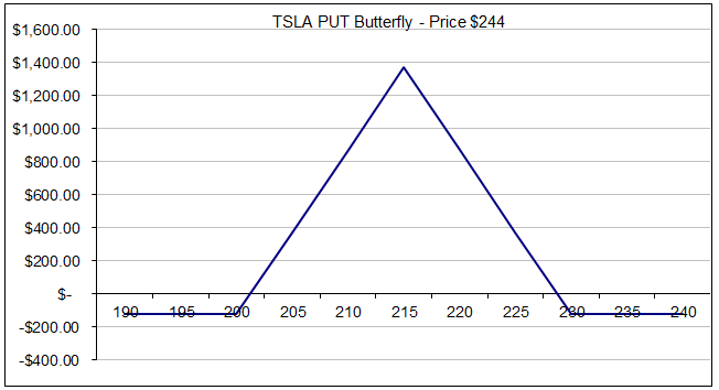 Stock options tesla
