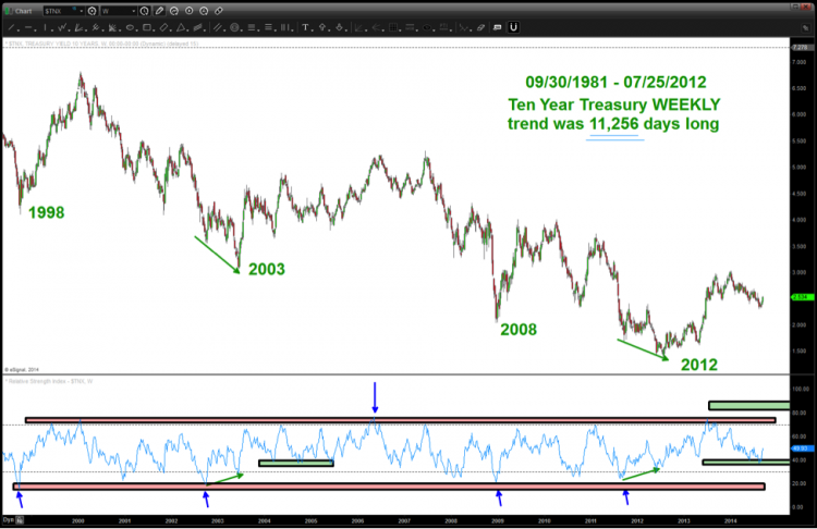 tnx 10 year treasury yield weekly chart analysis