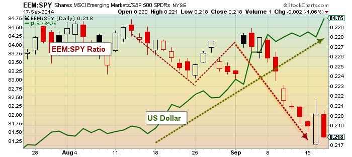 Us Dollar Emerging Markets Equities Chart