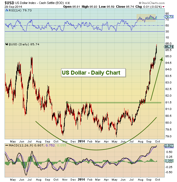 us dollar index breakout new highs