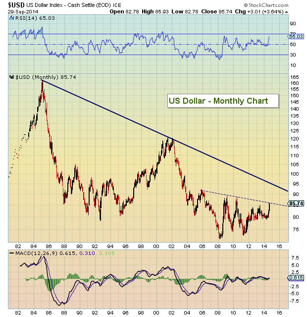 us dollar index monthly chart downtrend resistance