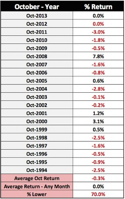 us dollar october performance history