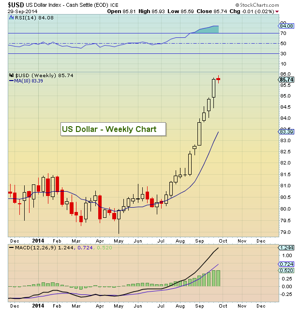 us dollar weekly chart overbought