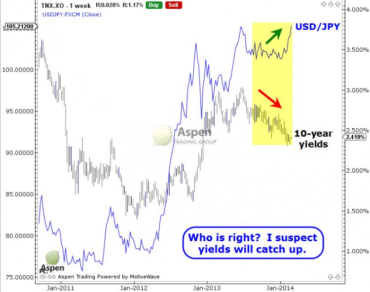 usdjpy vs 10 year yields chart