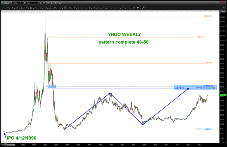 yhoo long term chart technical price targets