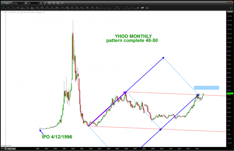 yhoo monthly stock chart pattern