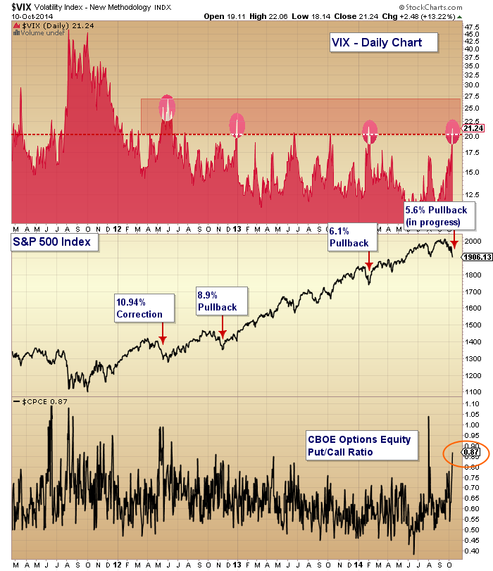 VIX over 20 stock market capitulation