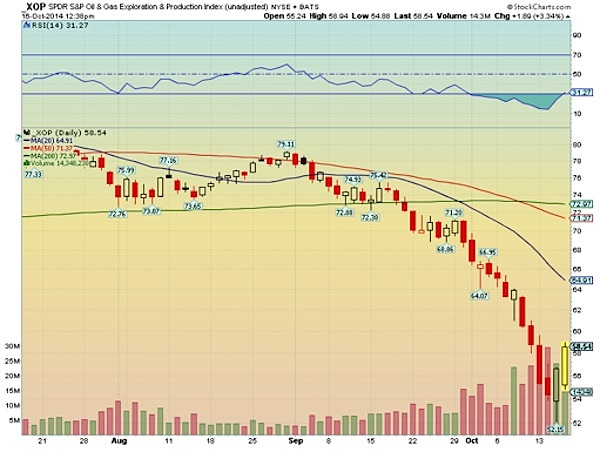 XOP rally oil and gas chart analysis