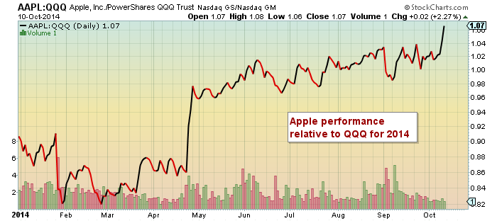 apple stock relative strength to nasdaq 2014