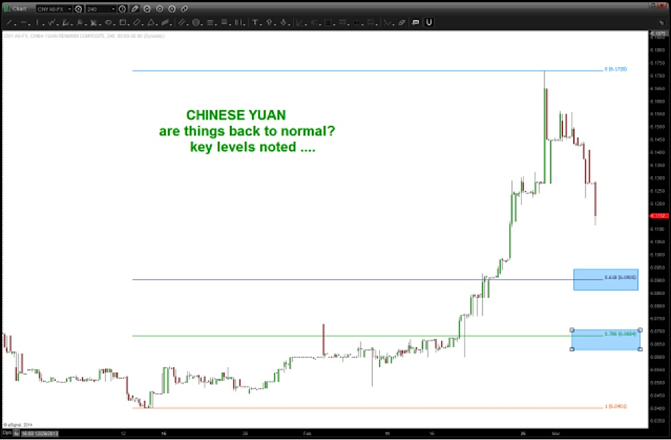 AUD to CNY Exchange Rate Calculator