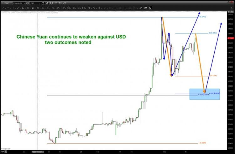 chinese yuan 2014 correction chart