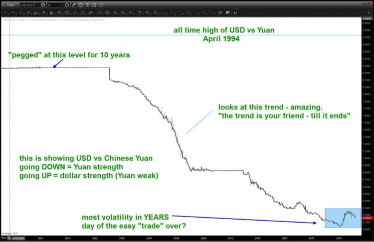 chinese yuan usd long term currency chart