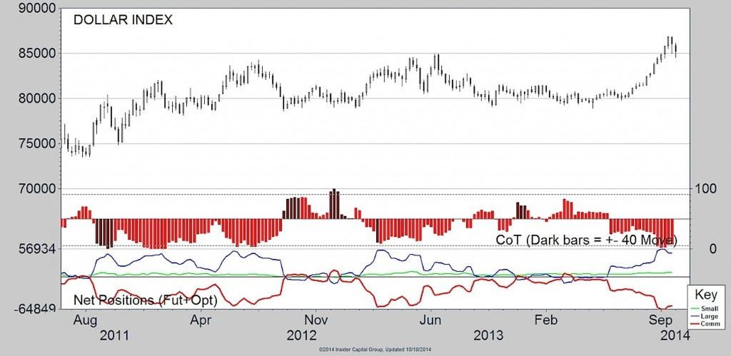 dollar cot data chart 2014