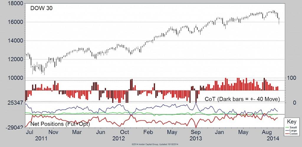 dow jones cot data chart 2014