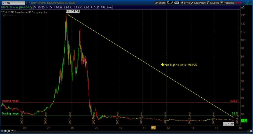 drys stock crash chart