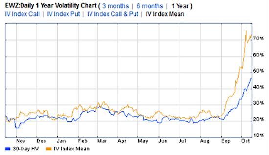 brazil etf ewz historical and implied volatility chart