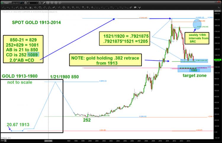 gold bull market price chart