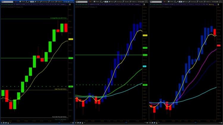 heikin bars long only trading chart