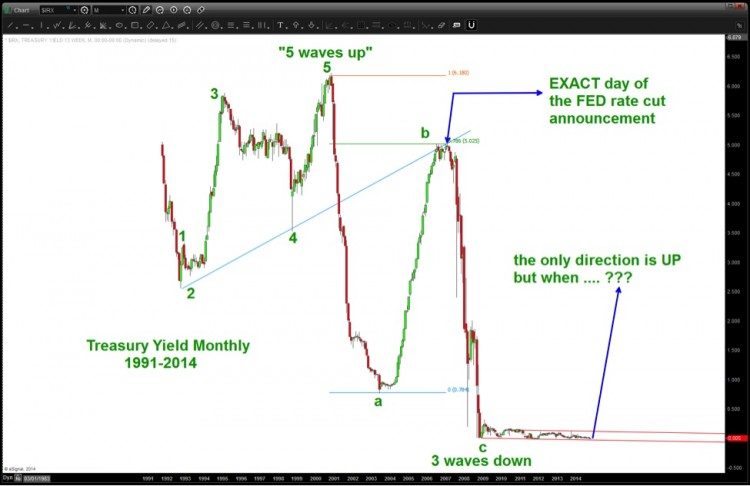 historical treasury yield chart elliott wave