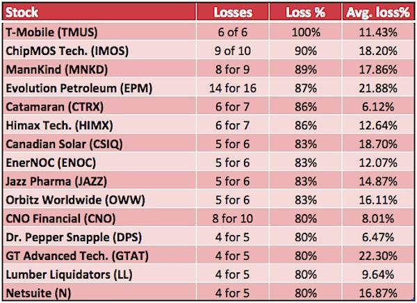 october seasonality weak stocks