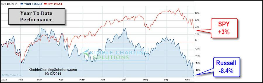 small caps vs large caps performance 2014 chart