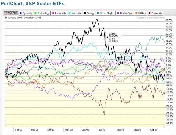 sp 500 sector performance chart 2008-2009